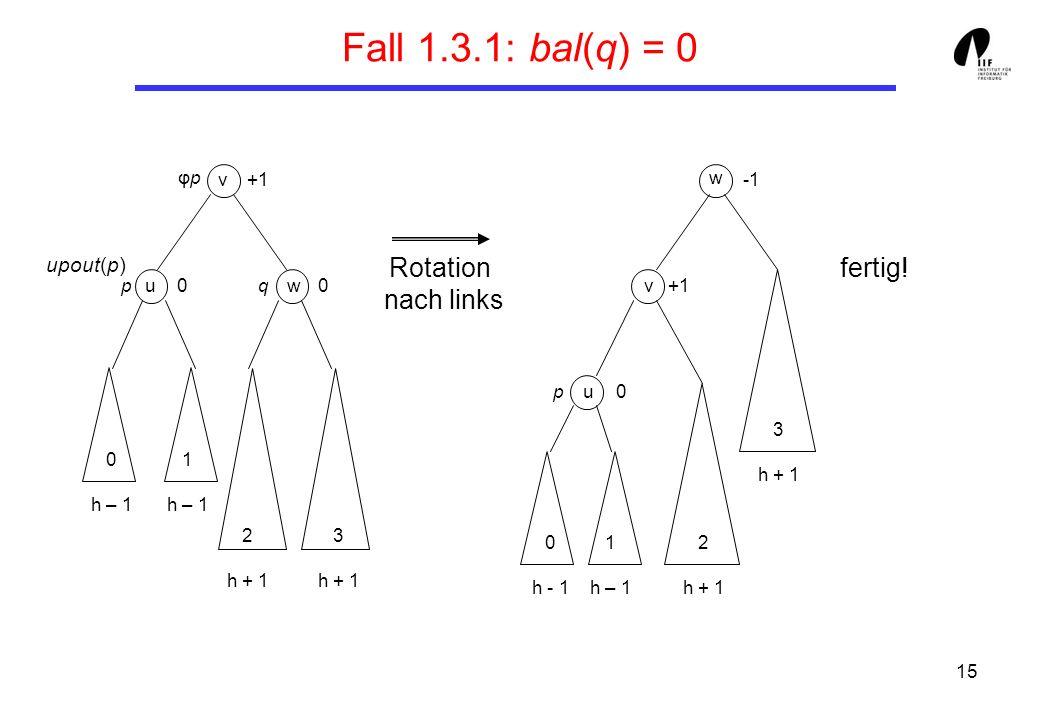 Fall 1.3.1: bal(q) = 0 Rotation nach links fertig! upout(p) φp +1 u v