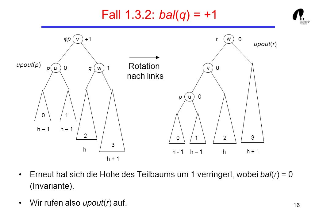 Fall 1.3.2: bal(q) = +1 Rotation nach links