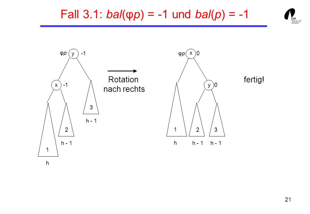 Fall 3.1: bal(φp) = -1 und bal(p) = -1