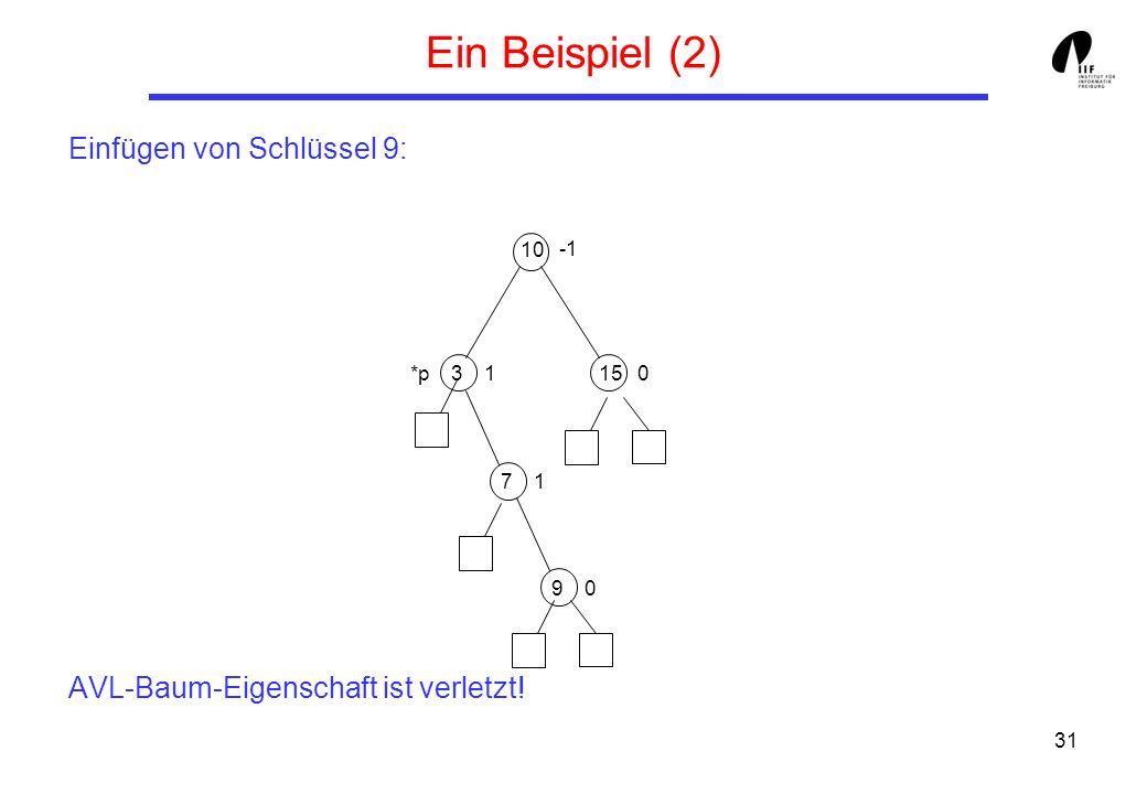 Ein Beispiel (2) Einfügen von Schlüssel 9: