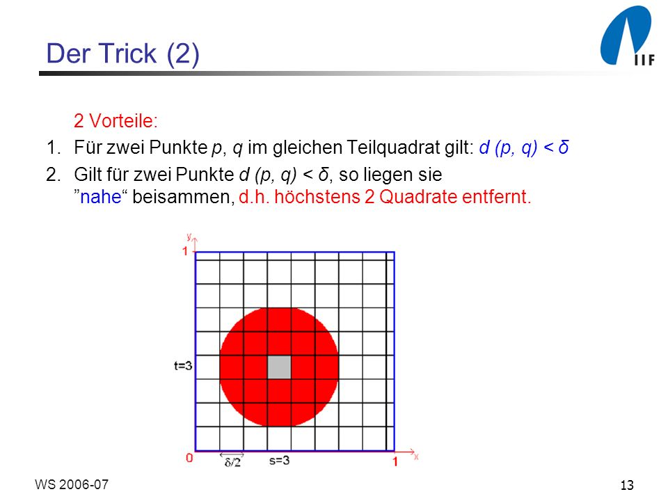 Der Trick (2)2 Vorteile: Für zwei Punkte p, q im gleichen Teilquadrat gilt: d (p, q) < δ.