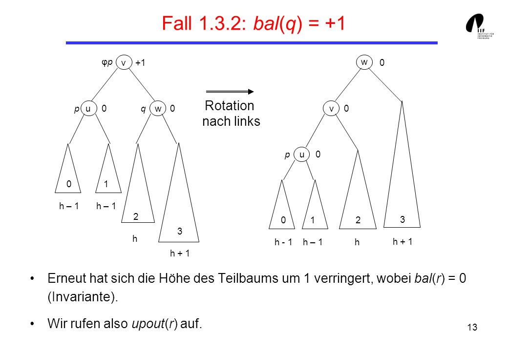 Fall 1.3.2: bal(q) = +1 Rotation nach links