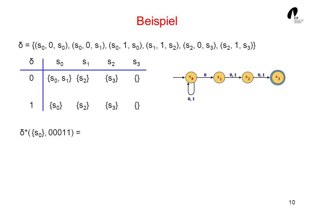 Beispiel δ = {(s0, 0, s0), (s0, 0, s1), (s0, 1, s0), (s1, 1, s2), (s2, 0, s3), (s2, 1, s3)} δ s0 s1 s2 s3.