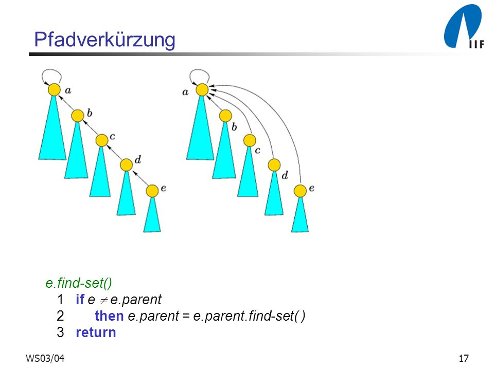 Pfadverkürzung e.find-set() 1 if e  e.parent