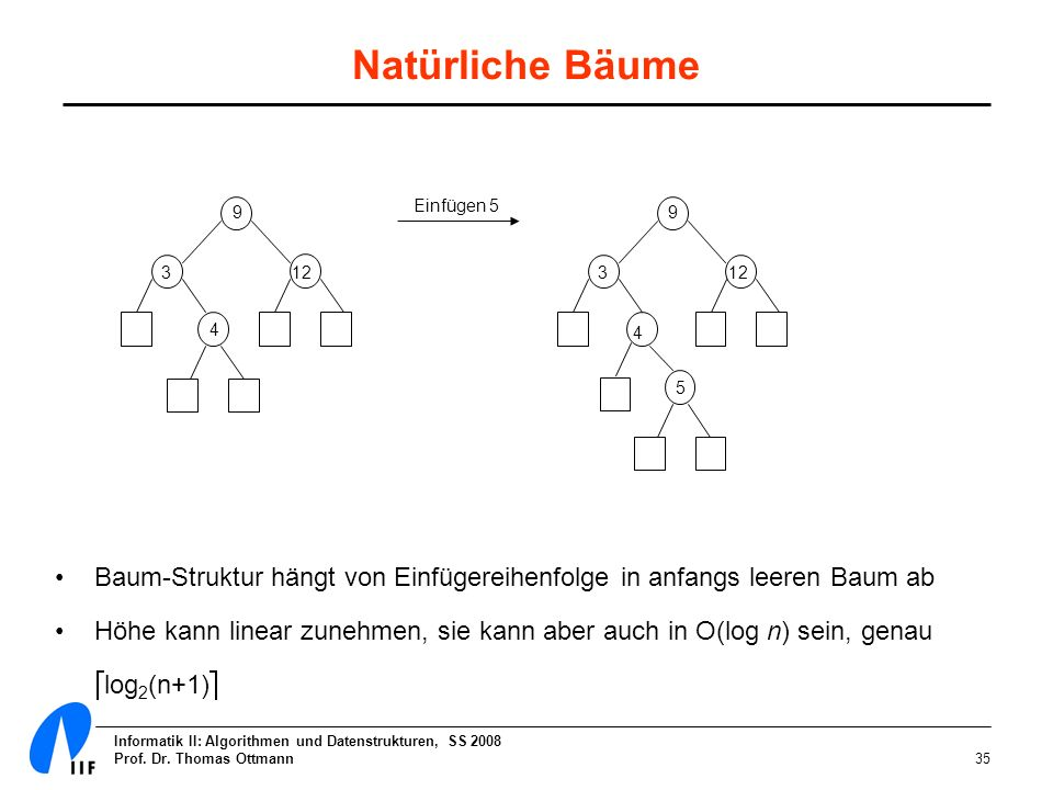 Natürliche Bäume Einfügen 5. 9. 9. 3. 12. 3. 12. 4. 4. 5. Baum-Struktur hängt von Einfügereihenfolge in anfangs leeren Baum ab.