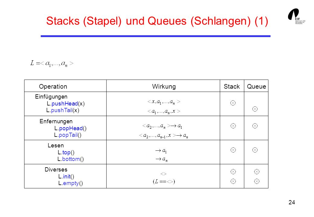 Stacks (Stapel) und Queues (Schlangen) (1)
