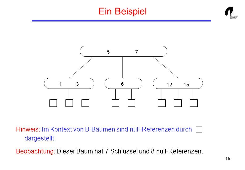 Ein Beispiel 5 7. 1 3. 6. 12 15. Hinweis: Im Kontext von B-Bäumen sind null-Referenzen durch dargestellt.