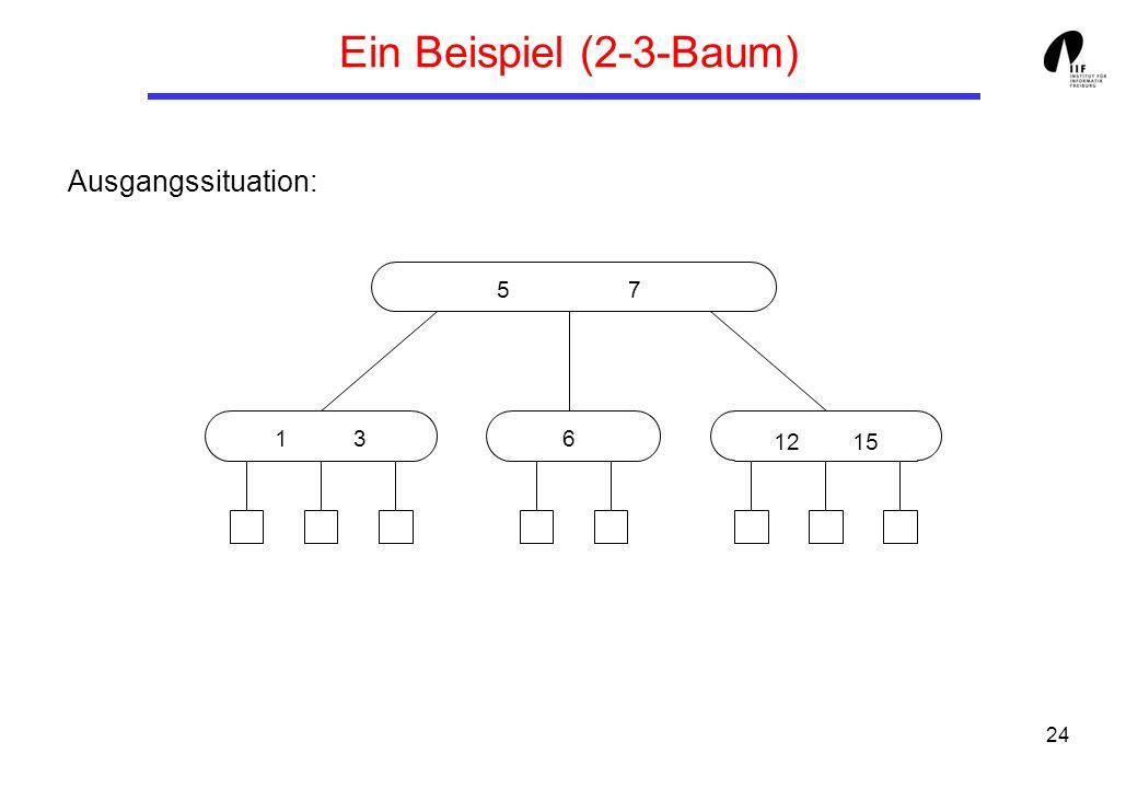 Ein Beispiel (2-3-Baum) Ausgangssituation: 5 7 1 3 6 12 15