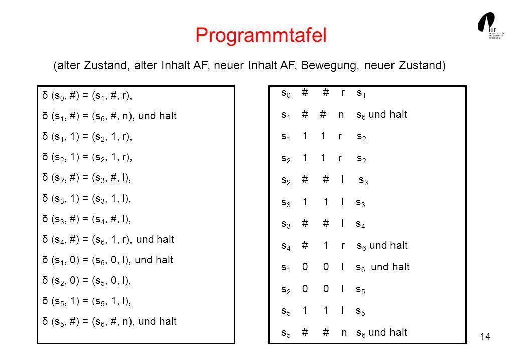 Programmtafel(alter Zustand, alter Inhalt AF, neuer Inhalt AF, Bewegung, neuer Zustand) s0 # # r s1.