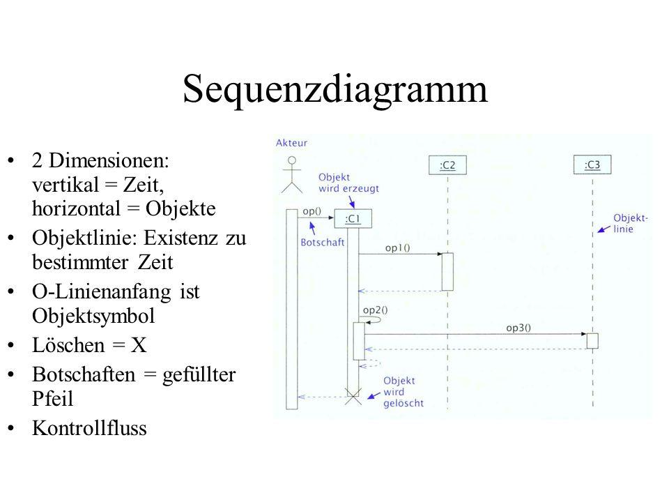Sequenzdiagramm 2 Dimensionen: vertikal = Zeit, horizontal = Objekte