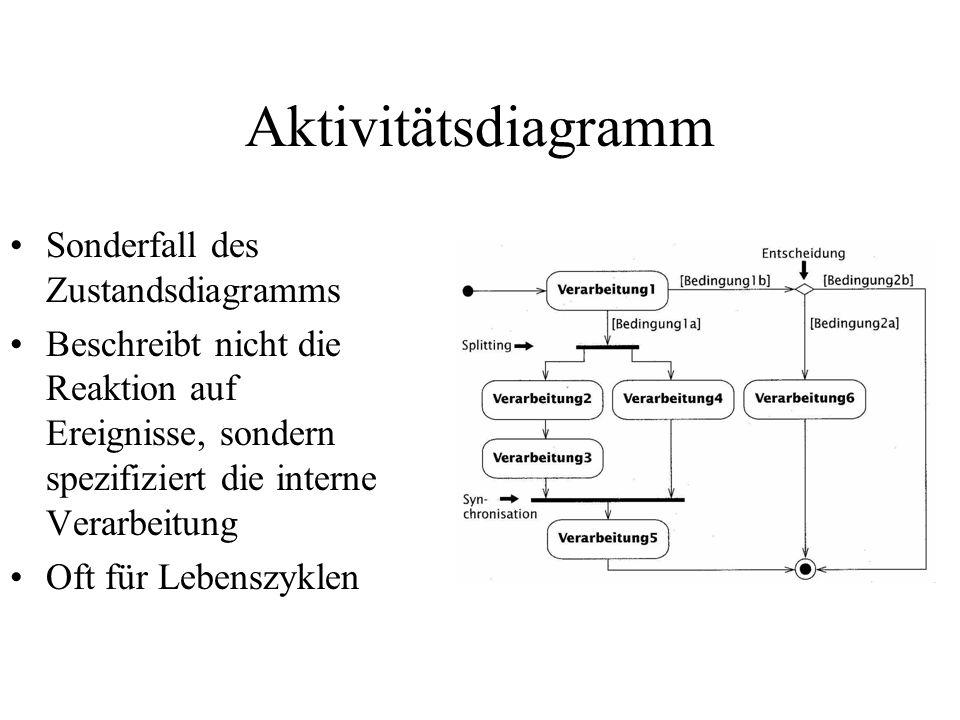 Aktivitätsdiagramm Sonderfall des Zustandsdiagramms