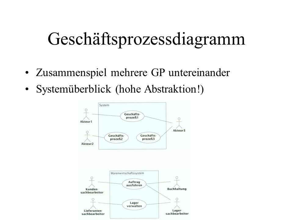 Geschäftsprozessdiagramm