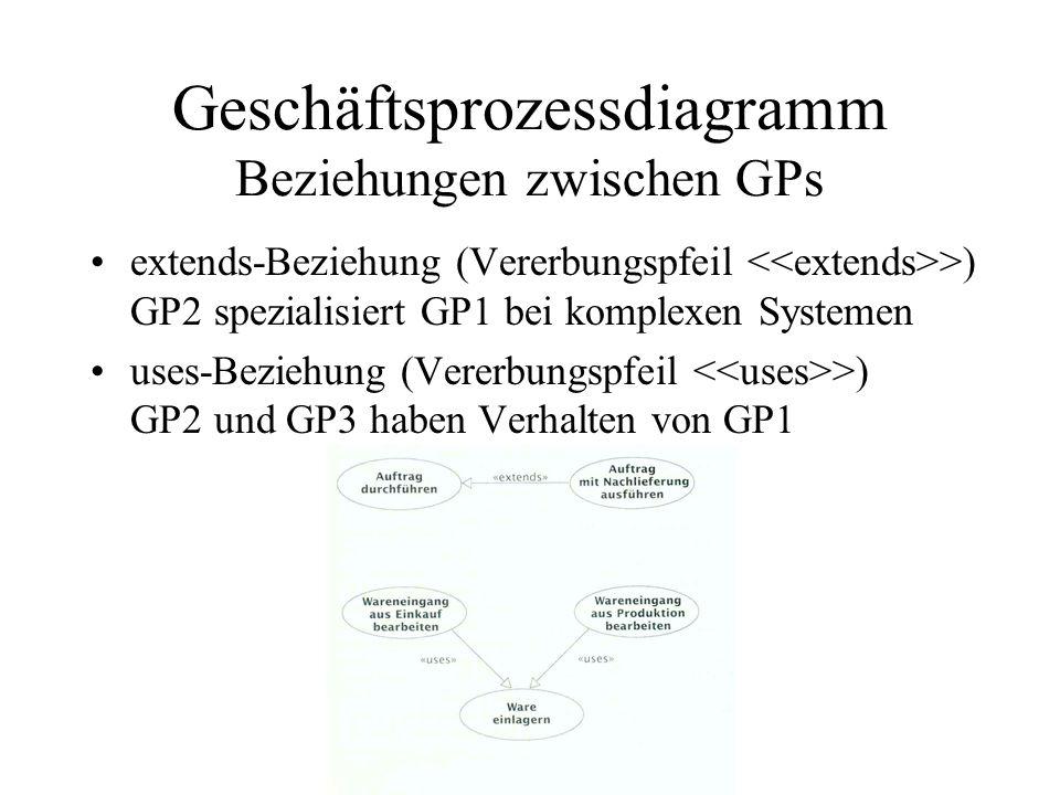 Geschäftsprozessdiagramm Beziehungen zwischen GPs
