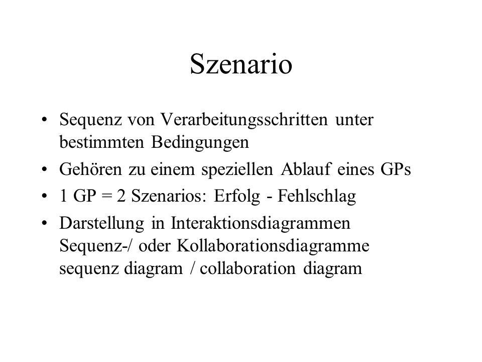 Szenario Sequenz von Verarbeitungsschritten unter bestimmten Bedingungen. Gehören zu einem speziellen Ablauf eines GPs.