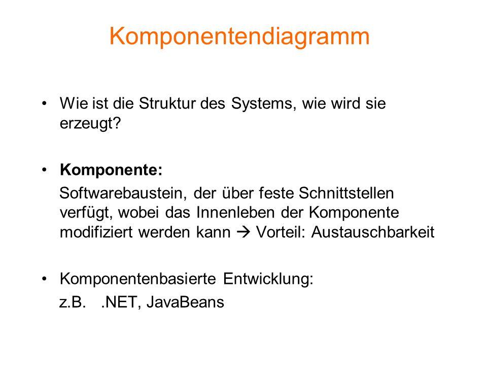 Komponentendiagramm Wie ist die Struktur des Systems, wie wird sie erzeugt Komponente: