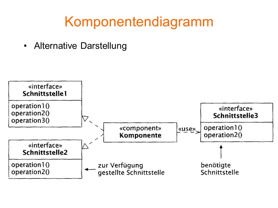 Komponentendiagramm Alternative Darstellung