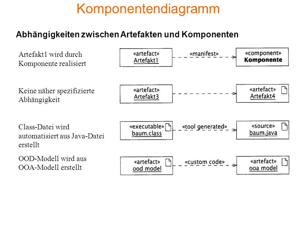 Komponentendiagramm Abhängigkeiten zwischen Artefakten und Komponenten