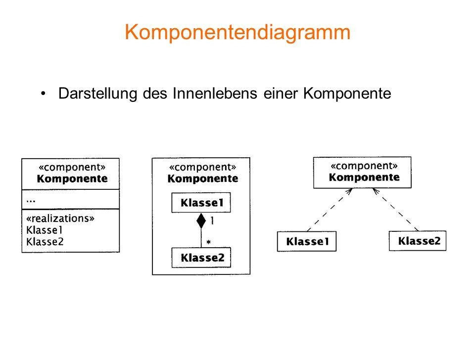 Komponentendiagramm Darstellung des Innenlebens einer Komponente