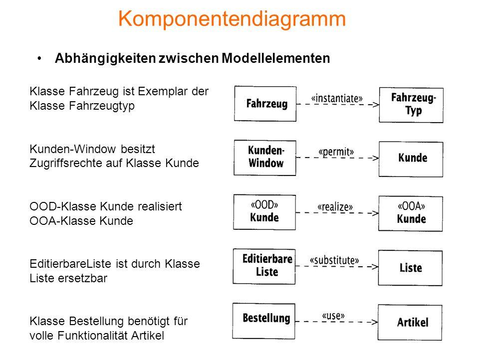 Komponentendiagramm Abhängigkeiten zwischen Modellelementen