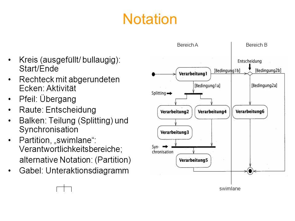 Notation Kreis (ausgefüllt/ bullaugig): Start/Ende