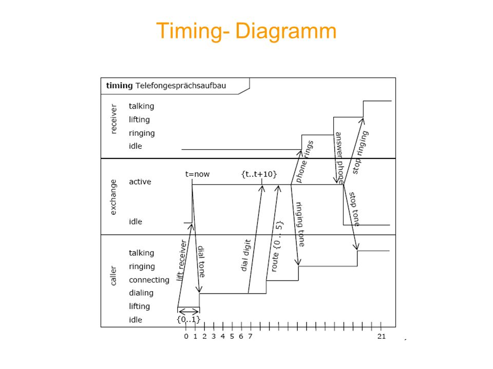 Timing- Diagramm