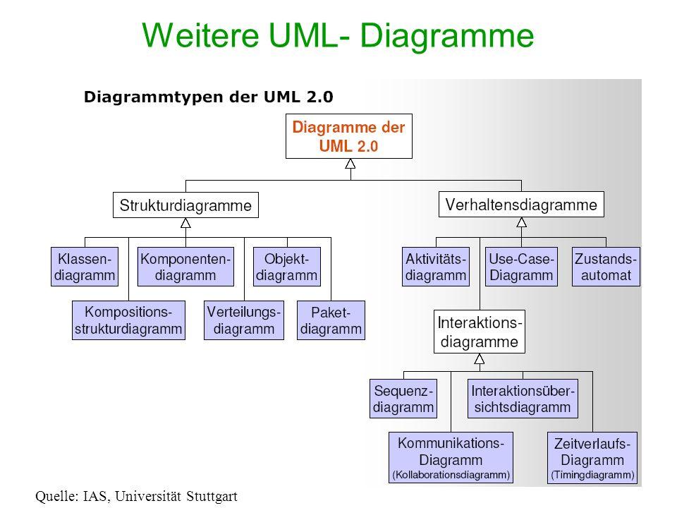 Weitere UML- Diagramme