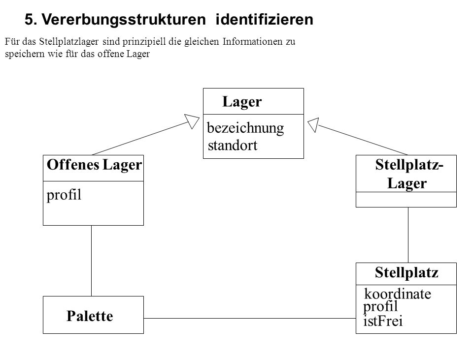 5. Vererbungsstrukturen identifizieren