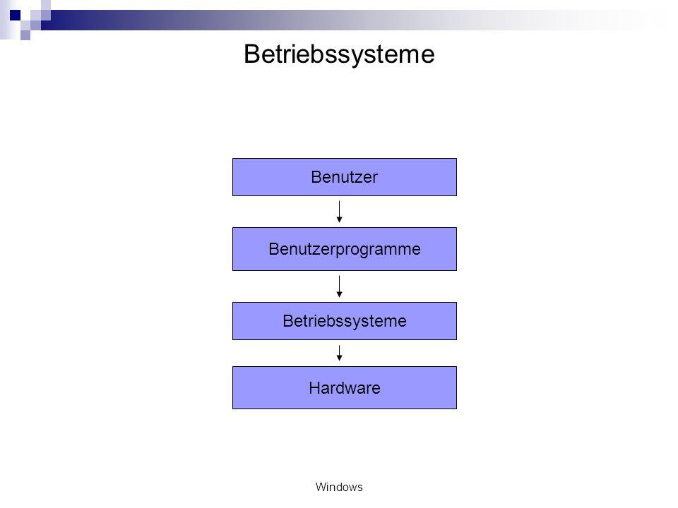 Betriebssysteme Benutzer Benutzerprogramme Betriebssysteme Hardware