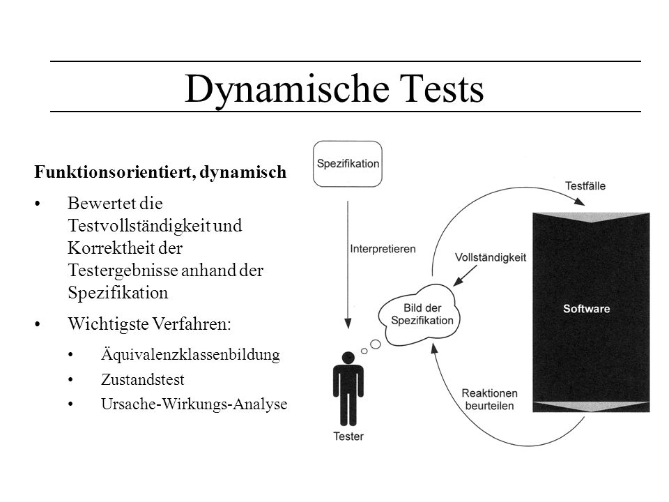 Dynamische Tests Funktionsorientiert, dynamisch