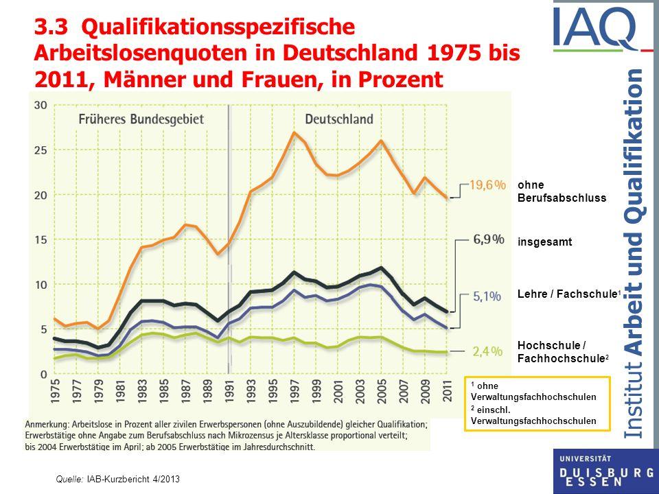 3.3 Qualifikationsspezifische Arbeitslosenquoten in Deutschland 1975 bis 2011, Männer und Frauen, in Prozent