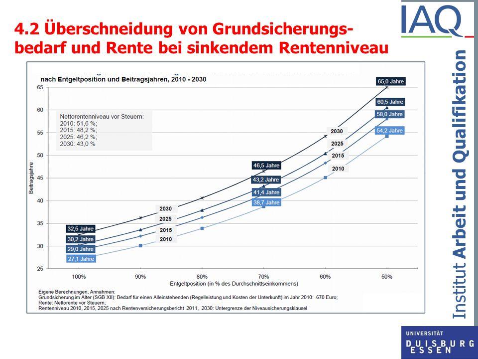 4.2 Überschneidung von Grundsicherungs- bedarf und Rente bei sinkendem Rentenniveau