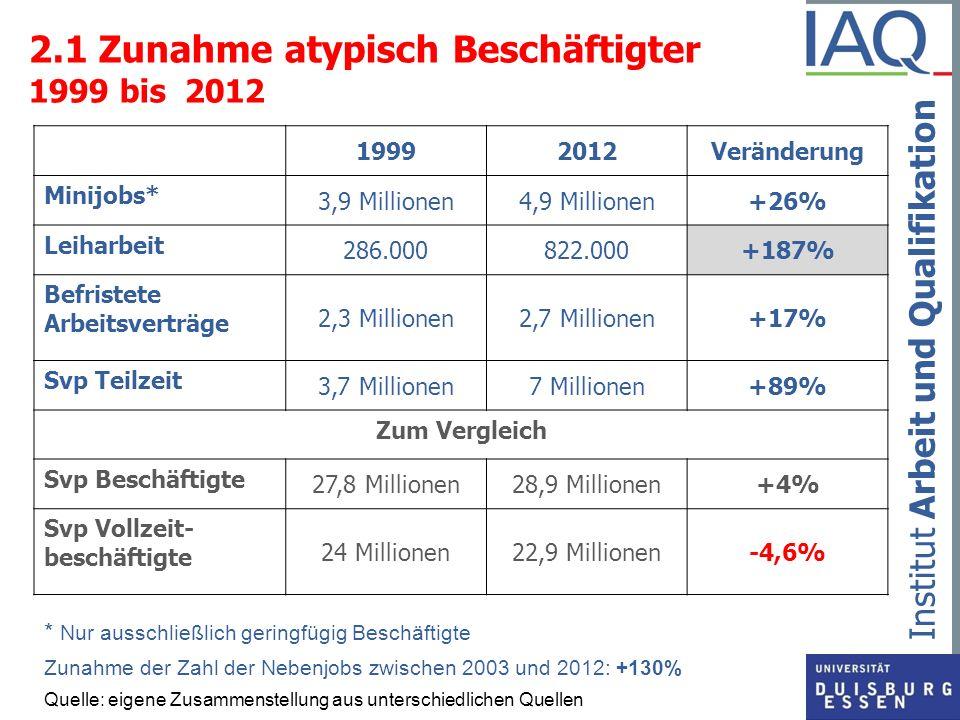 2.1 Zunahme atypisch Beschäftigter 1999 bis 2012