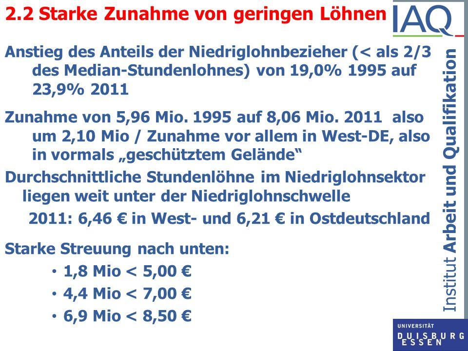 2.2 Starke Zunahme von geringen Löhnen
