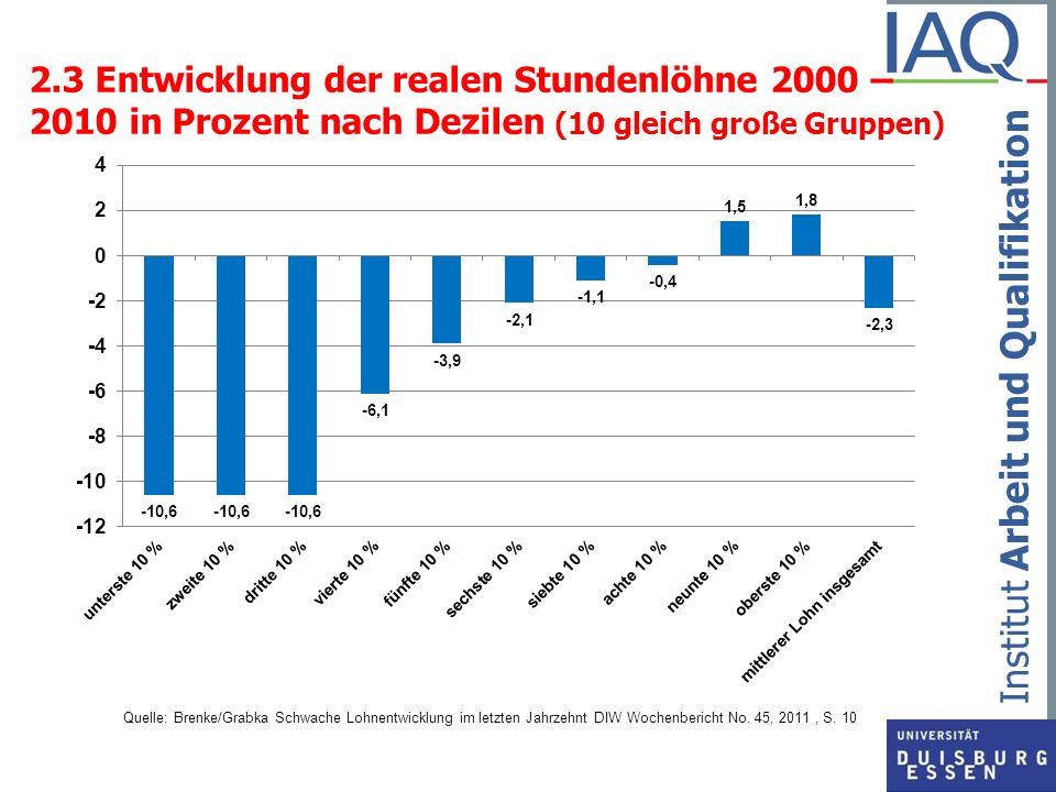 2.3 Entwicklung der realen Stundenlöhne 2000 – 2010 in Prozent nach Dezilen (10 gleich große Gruppen)