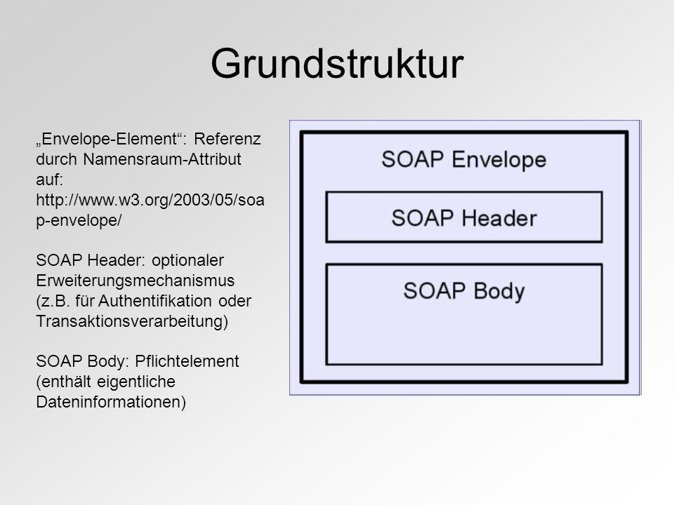 "Grundstruktur ""Envelope-Element : Referenz durch Namensraum-Attribut auf: http://www.w3.org/2003/05/soap-envelope/"