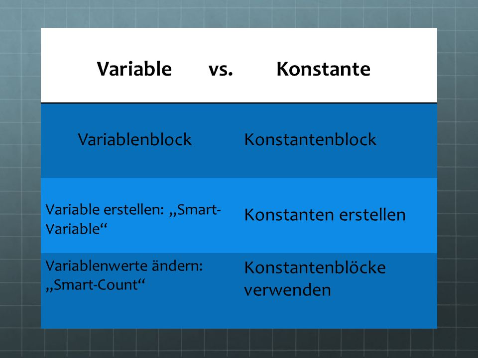 Variable vs. Konstante Variablenblock Konstantenblock