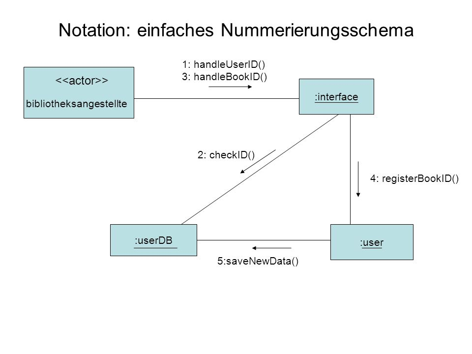 Notation: einfaches Nummerierungsschema