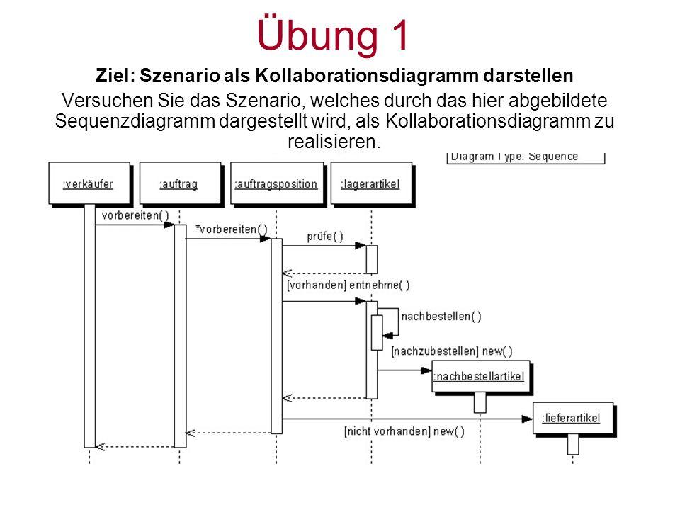 Ziel: Szenario als Kollaborationsdiagramm darstellen