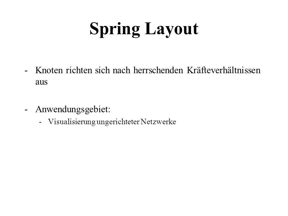 Spring Layout Knoten richten sich nach herrschenden Kräfteverhältnissen aus.