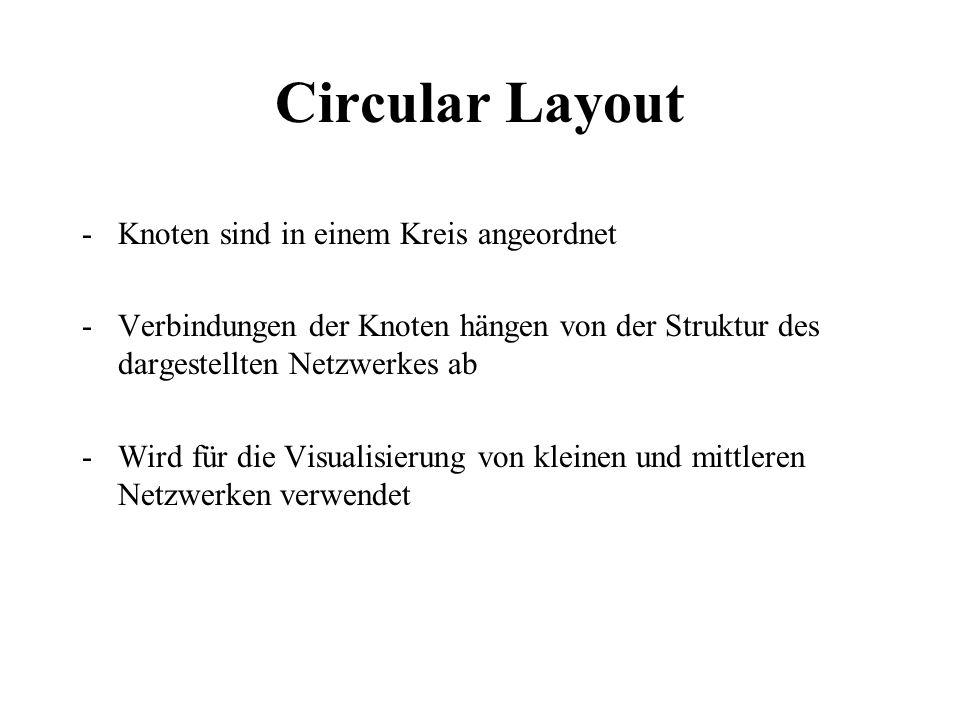 Circular Layout Knoten sind in einem Kreis angeordnet