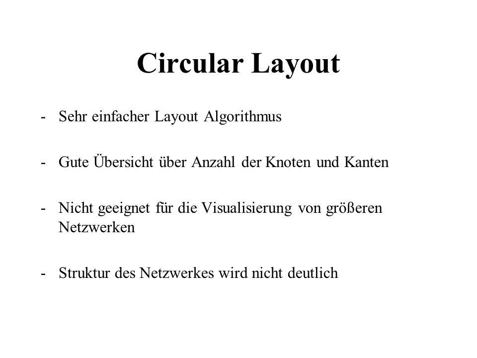 Circular Layout Sehr einfacher Layout Algorithmus