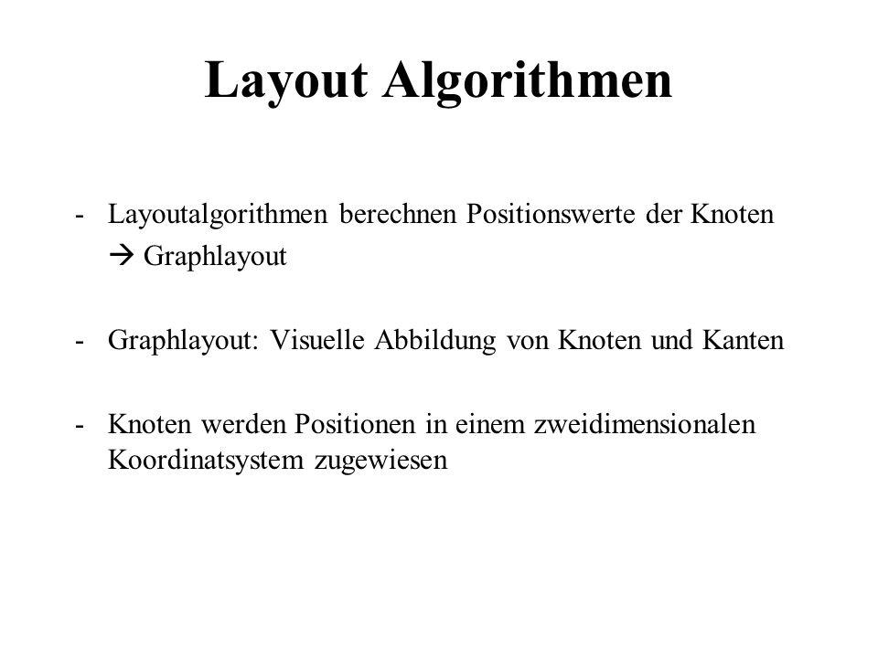 Layout AlgorithmenLayoutalgorithmen berechnen Positionswerte der Knoten.  Graphlayout. Graphlayout: Visuelle Abbildung von Knoten und Kanten.