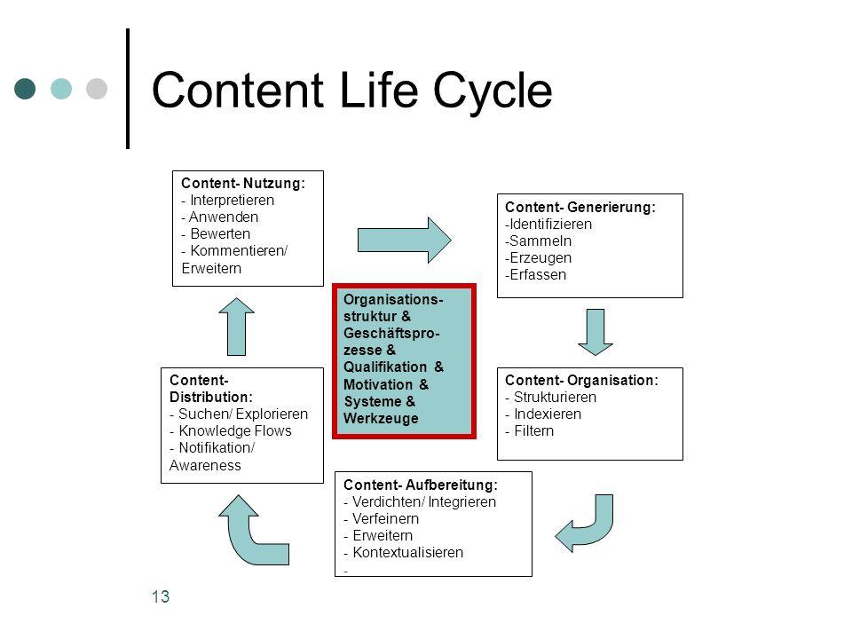 Content Life Cycle Organisations-struktur & Geschäftspro-zesse & Qualifikation & Motivation & Systeme & Werkzeuge.