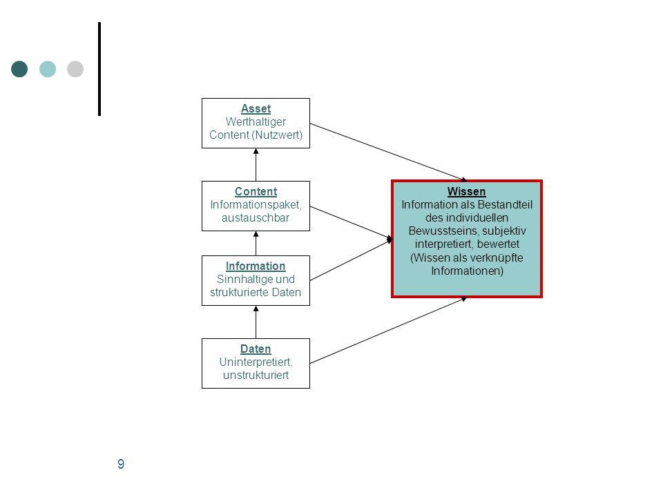 Asset Content Daten Wissen