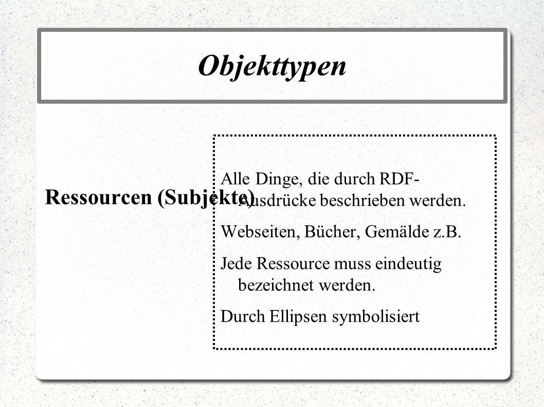 Objekttypen Ressourcen (Subjekte)