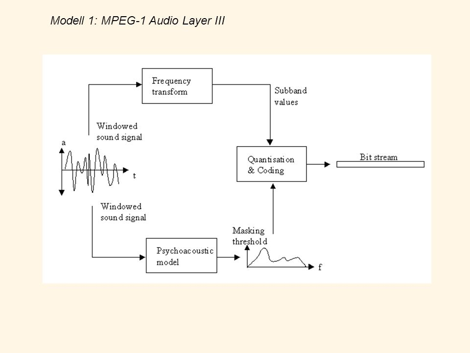 Modell 1: MPEG-1 Audio Layer III