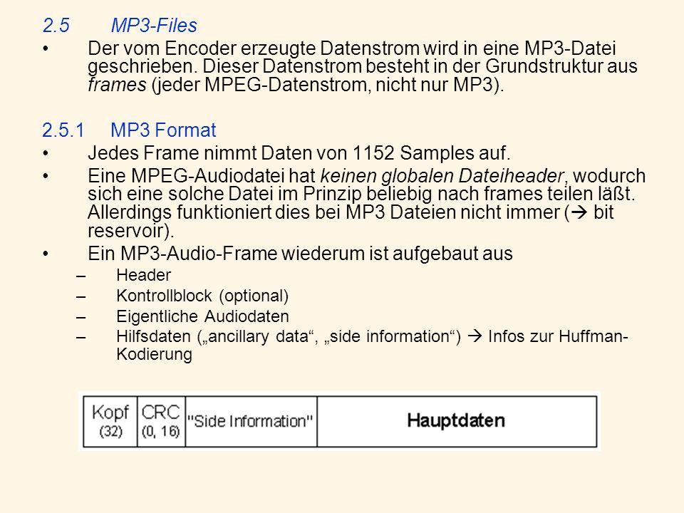 Jedes Frame nimmt Daten von 1152 Samples auf.