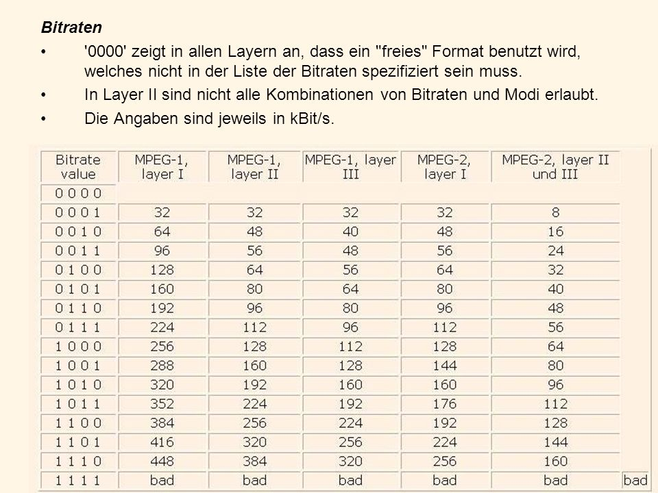 Bitraten 0000 zeigt in allen Layern an, dass ein freies Format benutzt wird, welches nicht in der Liste der Bitraten spezifiziert sein muss.