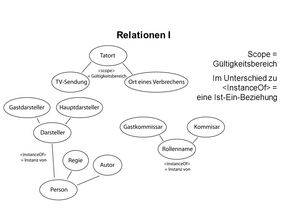 Relationen I Scope = Gültigkeitsbereich
