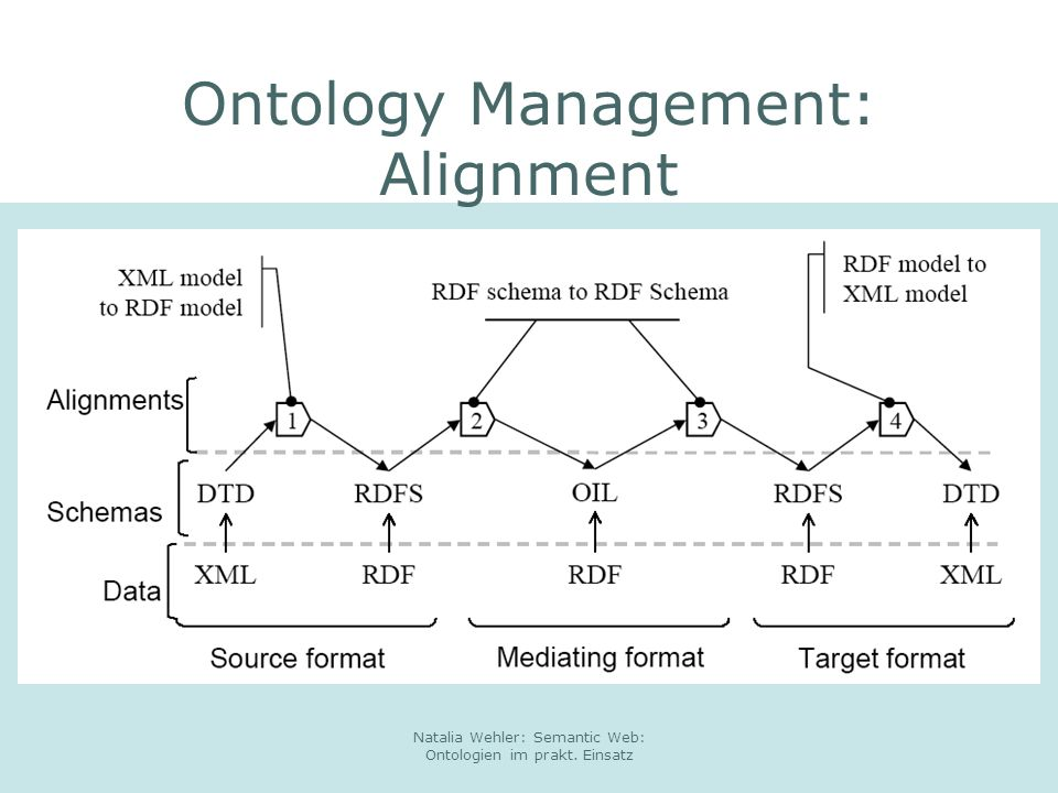 Ontology Management: Alignment